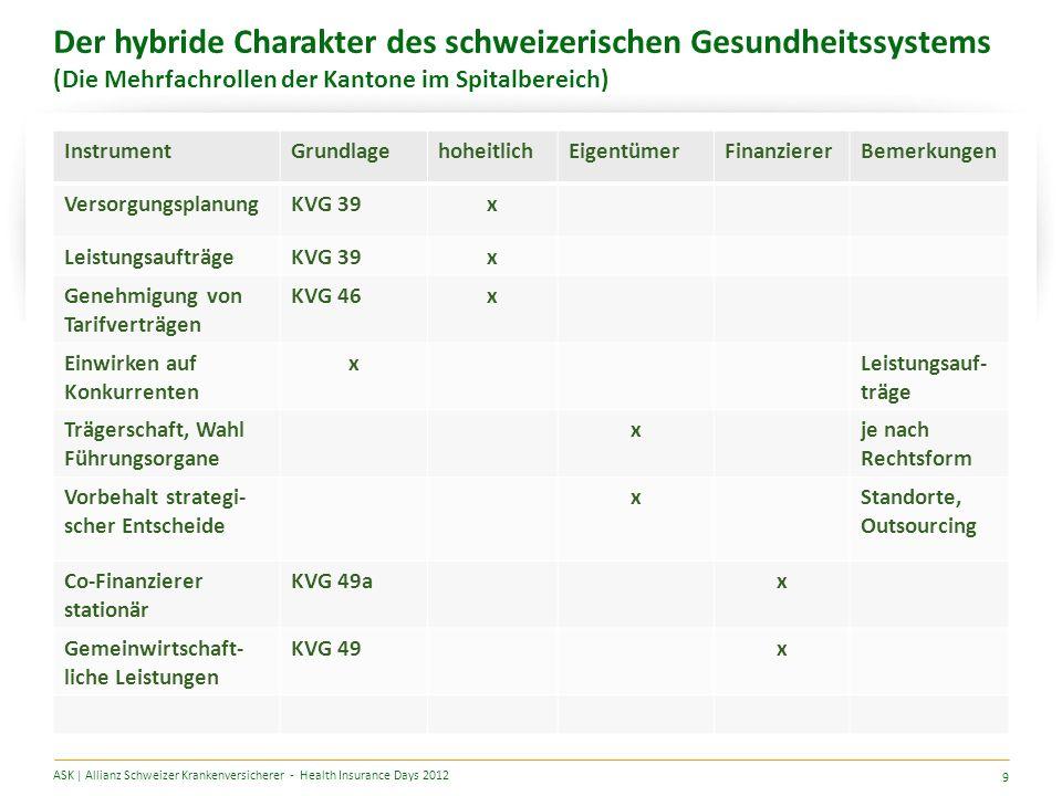 Der hybride Charakter des schweizerischen Gesundheitssystems (Die Mehrfachrollen der Kantone im Spitalbereich) ASK | Allianz Schweizer Krankenversicherer - Health Insurance Days 2012 9 InstrumentGrundlagehoheitlichEigentümerFinanziererBemerkungen VersorgungsplanungKVG 39x LeistungsaufträgeKVG 39x Genehmigung von Tarifverträgen KVG 46x Einwirken auf Konkurrenten xLeistungsauf- träge Trägerschaft, Wahl Führungsorgane xje nach Rechtsform Vorbehalt strategi- scher Entscheide xStandorte, Outsourcing Co-Finanzierer stationär KVG 49ax Gemeinwirtschaft- liche Leistungen KVG 49x