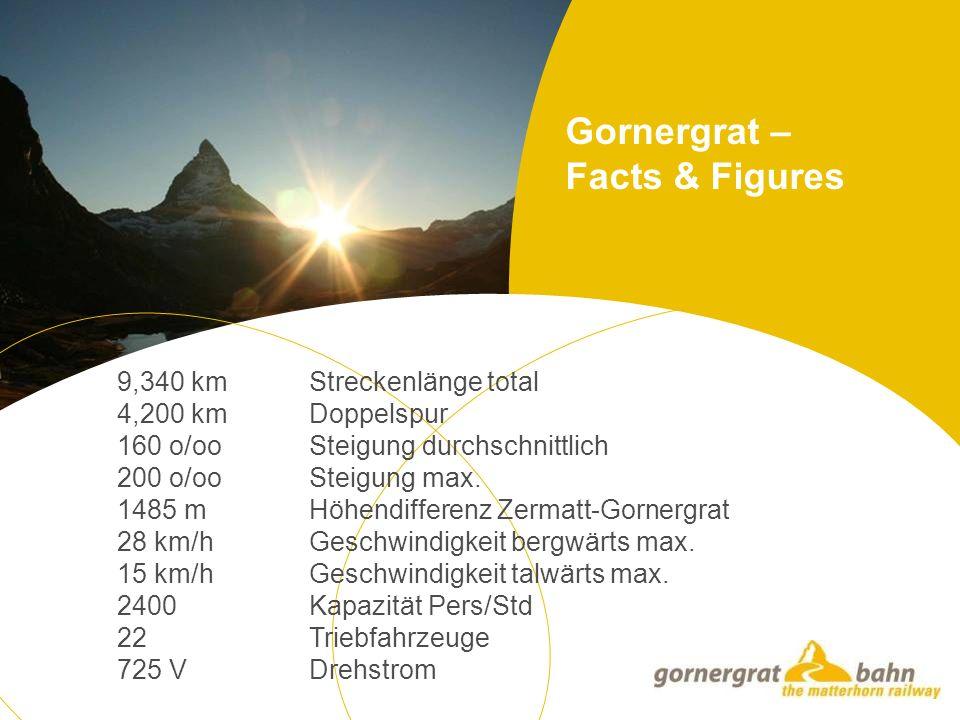 Gornergrat – Facts & Figures 9,340 kmStreckenlänge total 4,200 kmDoppelspur 160 o/ooSteigung durchschnittlich 200 o/ooSteigung max.