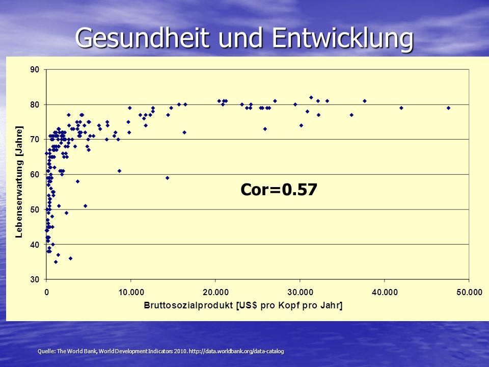 Gesundheit und Entwicklung (WHO-Region Europa) Cor=0.57 Quelle: The World Bank, World Development Indicators 2010. http://data.worldbank.org/data-cata