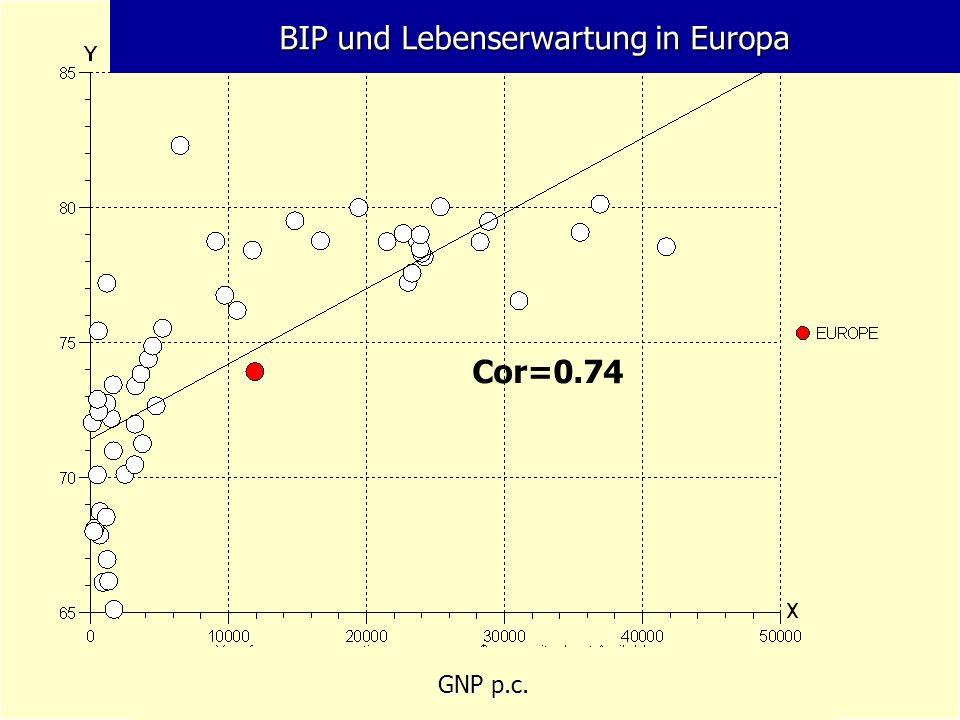 BIP und Lebenserwartung in Europa Cor=0.74 GNP p.c.