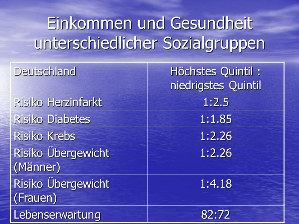 Einkommen und Gesundheit unterschiedlicher Sozialgruppen Deutschland Höchstes Quintil : niedrigstes Quintil Risiko Herzinfarkt 1:2.5 Risiko Diabetes 1