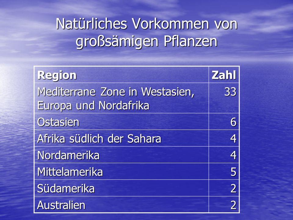 Natürliches Vorkommen von großsämigen Pflanzen RegionZahl Mediterrane Zone in Westasien, Europa und Nordafrika 33 Ostasien6 Afrika südlich der Sahara