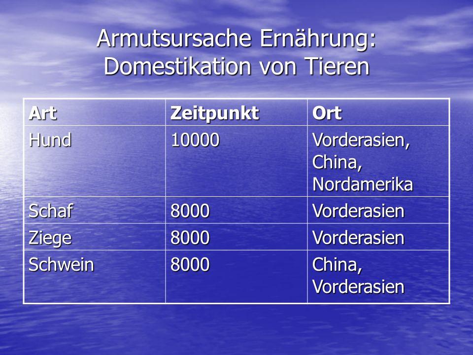 Armutsursache Ernährung: Domestikation von Tieren ArtZeitpunktOrt Hund10000 Vorderasien, China, Nordamerika Schaf8000Vorderasien Ziege8000Vorderasien