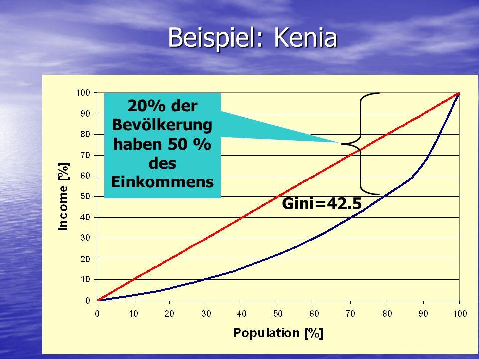 Gini=42.5 20% der Bevölkerung haben 50 % des Einkommens