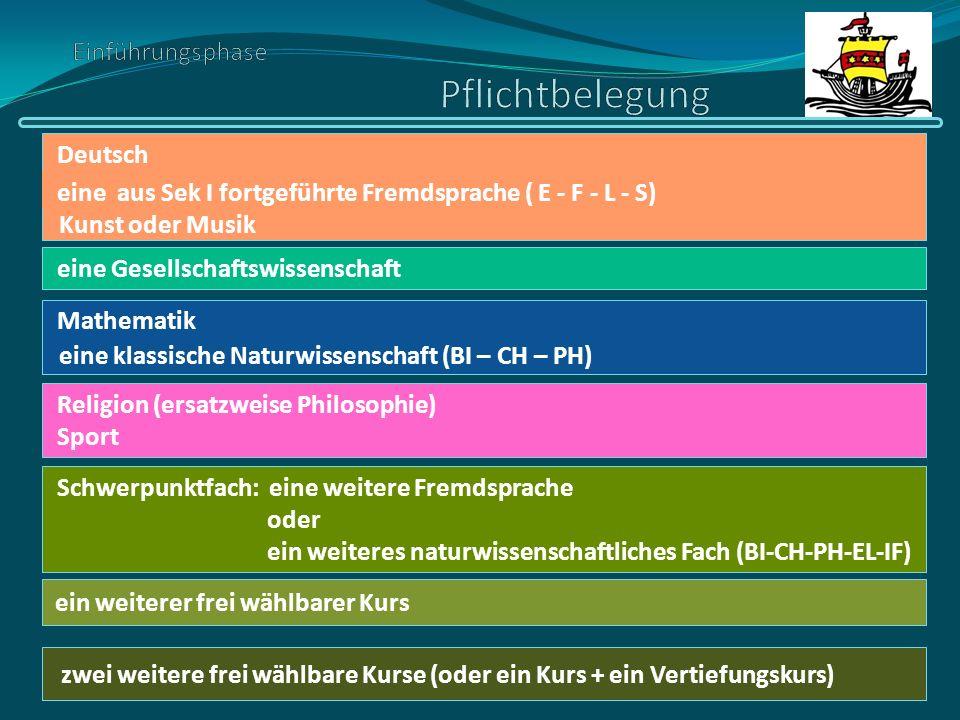 ein weiterer frei wählbarer Kurs Deutsch eine Gesellschaftswissenschaft Mathematik Religion (ersatzweise Philosophie) Sport Schwerpunktfach: oder ein