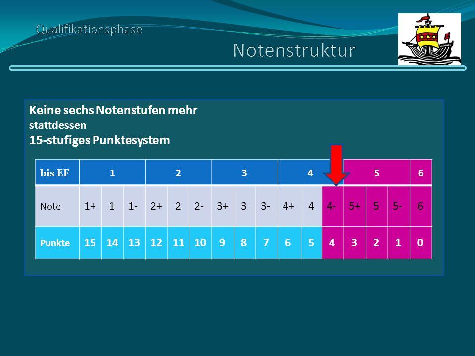 Keine sechs Notenstufen mehr stattdessen 15-stufiges Punktesystem bis EF123456 Note 1+ 11-2+ 22-3+ 33-4+ 44-5+ 55- 6 Punkte 151413121110 9 8 7 6 5 4 3