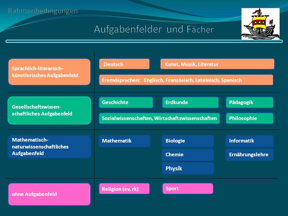 Rahmenbedingungen der gymnasialen Oberstufe Einführungsphase Qualifikationsphase Abitur Sonstiges