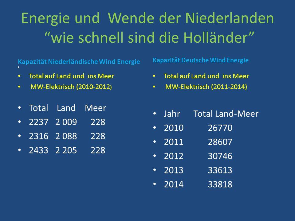 Ziel 2020 Nachhaltbare Energie der Niederlanden 20% Nachhaltbare Energie 35% Nachhaltbare Elektricität 6000MW Windmühle aufs Meer