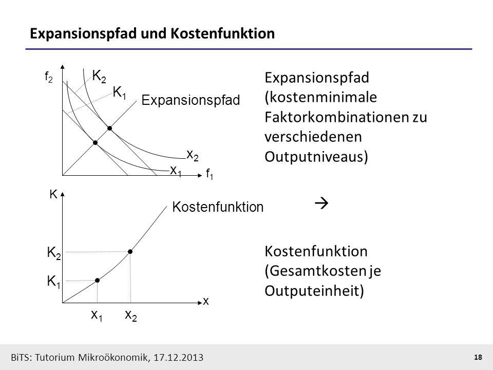 BiTS: Tutorium Mikroökonomik, 17.12.2013 18 Expansionspfad und Kostenfunktion f1f1 x2x2 x1x1 K1K1 K2K2 Expansionspfad x K x2x2 x1x1 K1K1 K2K2 Kostenfu