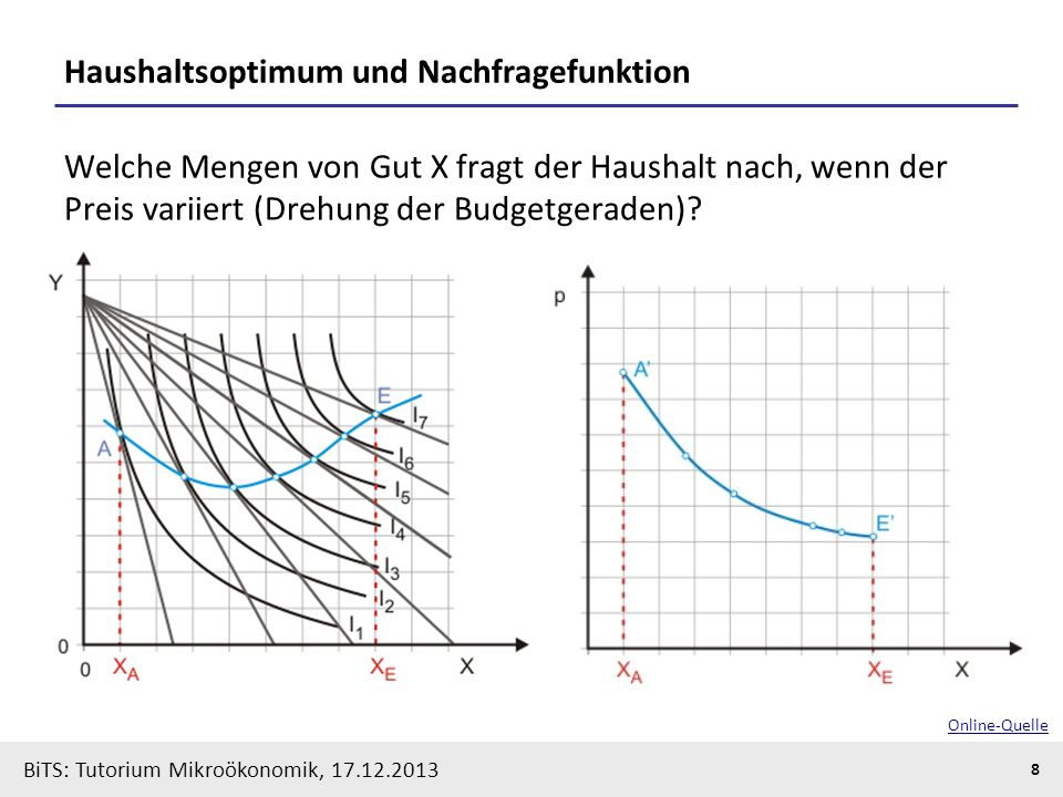 BiTS: Tutorium Mikroökonomik, 17.12.2013 8 Haushaltsoptimum und Nachfragefunktion Welche Mengen von Gut X fragt der Haushalt nach, wenn der Preis vari