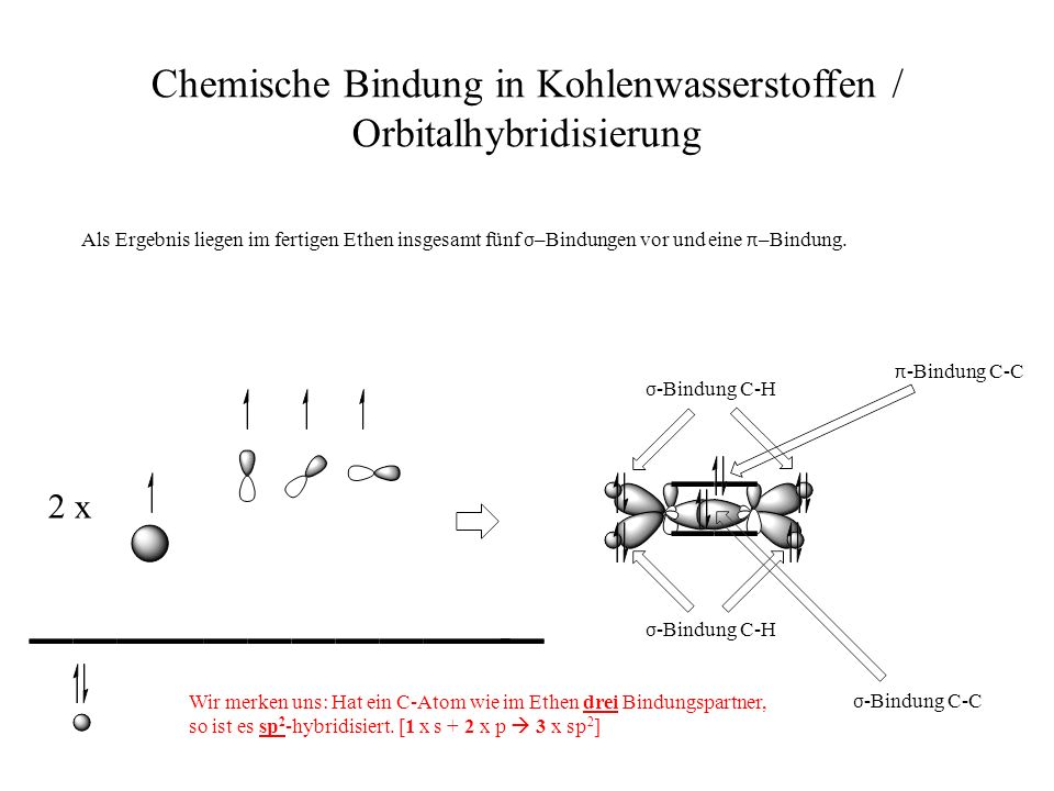 Chemische Bindung in Kohlenwasserstoffen / Orbitalhybridisierung 2 x Als Ergebnis liegen im fertigen Ethen insgesamt fünf σ –Bindungen vor und eine π