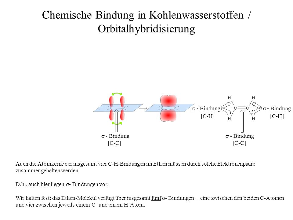 - Bindung - Bindung Chemische Bindung in Kohlenwasserstoffen / Orbitalhybridisierung - Bindung Die hier rot eingezeichneten Aufenthaltsbereiche (Orbitale) liegen ganz offensichtlich außerhalb der Kernverbindungsachse.