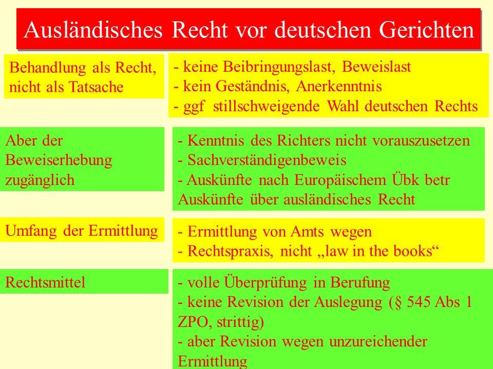 Ausländisches Recht vor deutschen Gerichten Behandlung als Recht, nicht als Tatsache - keine Beibringungslast, Beweislast - kein Geständnis, Anerkenntnis - ggf stillschweigende Wahl deutschen Rechts Aber der Beweiserhebung zugänglich - Kenntnis des Richters nicht vorauszusetzen - Sachverständigenbeweis - Auskünfte nach Europäischem Übk betr Auskünfte über ausländisches Recht Umfang der Ermittlung - Ermittlung von Amts wegen - Rechtspraxis, nicht law in the books Rechtsmittel- volle Überprüfung in Berufung - keine Revision der Auslegung (§ 545 Abs 1 ZPO, strittig) - aber Revision wegen unzureichender Ermittlung