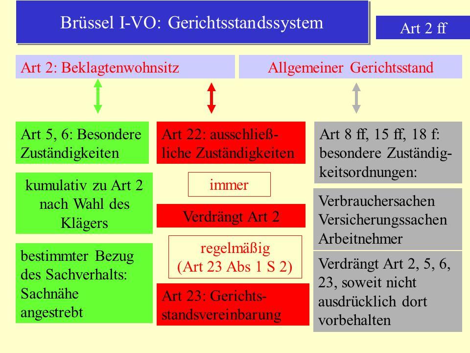 Brüssel I-VO: Gerichtsstandssystem Art 2 ff Art 2: BeklagtenwohnsitzAllgemeiner Gerichtsstand Art 5, 6: Besondere Zuständigkeiten kumulativ zu Art 2 nach Wahl des Klägers bestimmter Bezug des Sachverhalts: Sachnähe angestrebt Art 22: ausschließ- liche Zuständigkeiten Art 23: Gerichts- standsvereinbarung Verdrängt Art 2 immer regelmäßig (Art 23 Abs 1 S 2) Art 8 ff, 15 ff, 18 f: besondere Zuständig- keitsordnungen: Verbrauchersachen Versicherungssachen Arbeitnehmer Verdrängt Art 2, 5, 6, 23, soweit nicht ausdrücklich dort vorbehalten