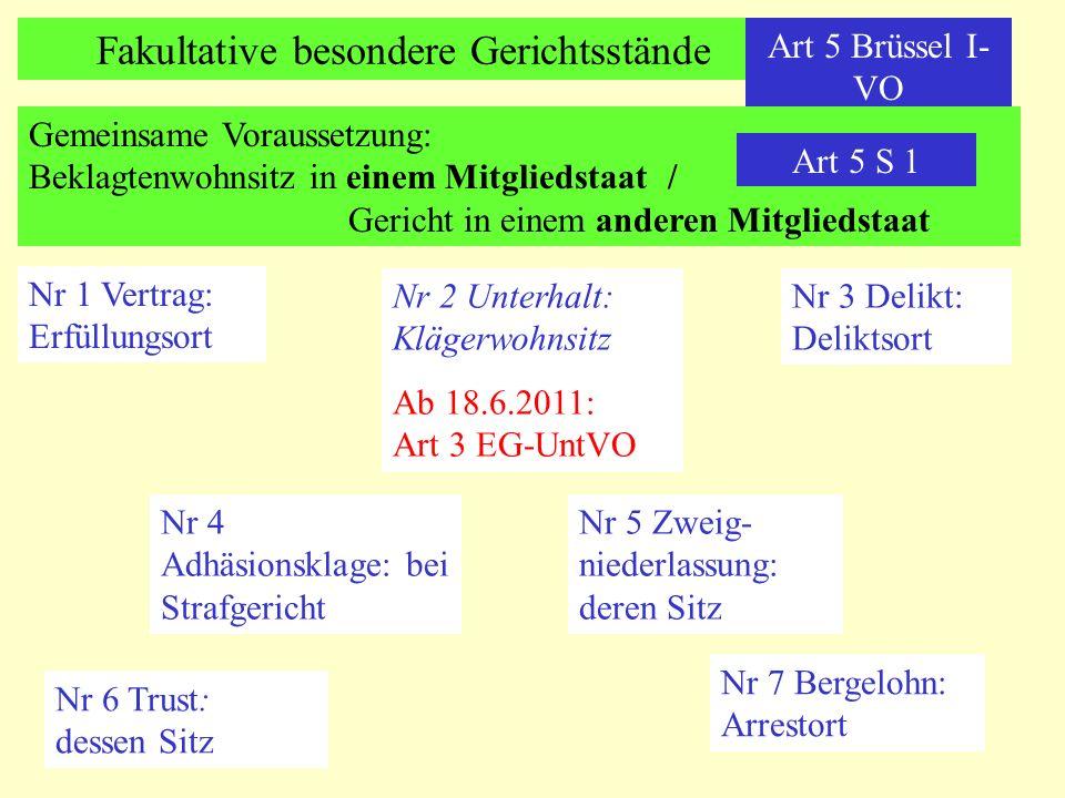 Fakultative besondere Gerichtsstände Art 5 Brüssel I- VO Gemeinsame Voraussetzung: Beklagtenwohnsitz in einem Mitgliedstaat/ Gericht in einem anderen Mitgliedstaat Art 5 S 1 Nr 1 Vertrag: Erfüllungsort Nr 2 Unterhalt: Klägerwohnsitz Ab 18.6.2011: Art 3 EG-UntVO Nr 3 Delikt: Deliktsort Nr 4 Adhäsionsklage: bei Strafgericht Nr 5 Zweig- niederlassung: deren Sitz Nr 6 Trust: dessen Sitz Nr 7 Bergelohn: Arrestort