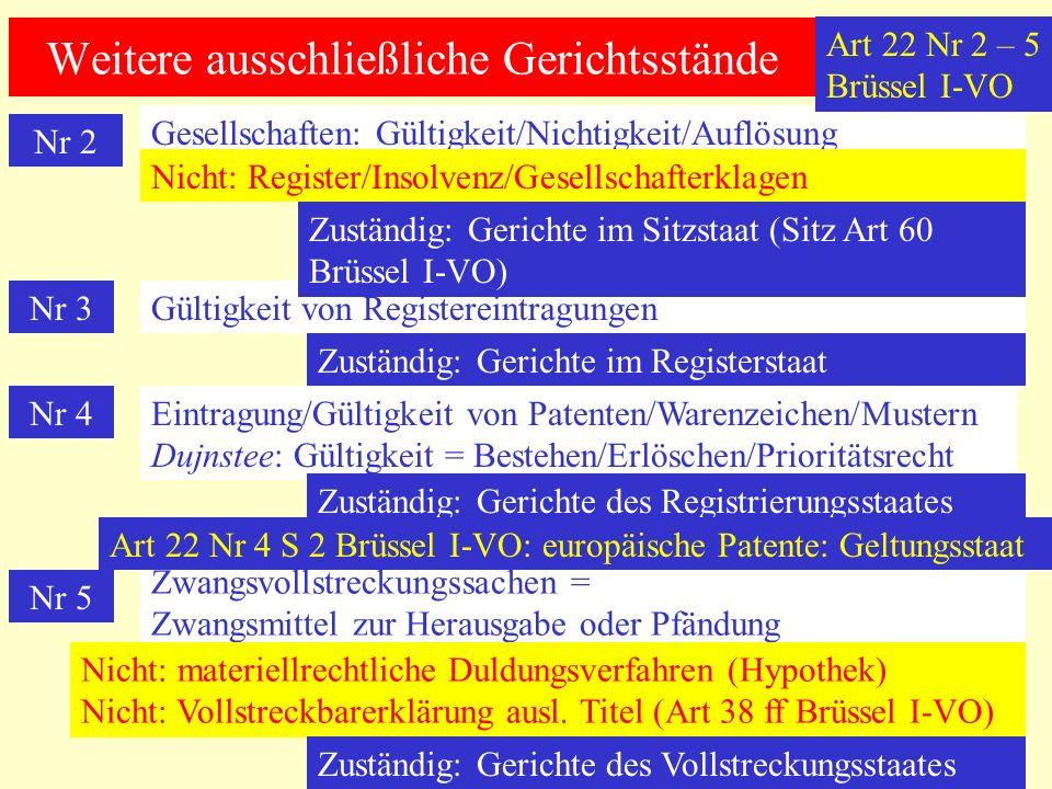 Weitere ausschließliche Gerichtsstände Nr 2 Gesellschaften: Gültigkeit/Nichtigkeit/Auflösung Nicht: Register/Insolvenz/Gesellschafterklagen Nr 3Gültigkeit von Registereintragungen Zuständig: Gerichte im Sitzstaat (Sitz Art 60 Brüssel I-VO) Zuständig: Gerichte im Registerstaat Nr 4Eintragung/Gültigkeit von Patenten/Warenzeichen/Mustern Dujnstee: Gültigkeit = Bestehen/Erlöschen/Prioritätsrecht Zuständig: Gerichte des Registrierungsstaates Nr 5 Zwangsvollstreckungssachen = Zwangsmittel zur Herausgabe oder Pfändung Nicht: materiellrechtliche Duldungsverfahren (Hypothek) Nicht: Vollstreckbarerklärung ausl.