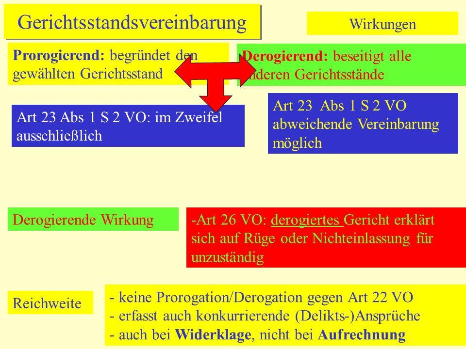 Gerichtsstandsvereinbarung Wirkungen Prorogierend: begründet den gewählten Gerichtsstand Derogierend: beseitigt alle anderen Gerichtsstände Art 23 Abs 1 S 2 VO: im Zweifel ausschließlich Derogierende Wirkung-Art 26 VO: derogiertes Gericht erklärt sich auf Rüge oder Nichteinlassung für unzuständig Reichweite - keine Prorogation/Derogation gegen Art 22 VO - erfasst auch konkurrierende (Delikts-)Ansprüche - auch bei Widerklage, nicht bei Aufrechnung Art 23 Abs 1 S 2 VO abweichende Vereinbarung möglich