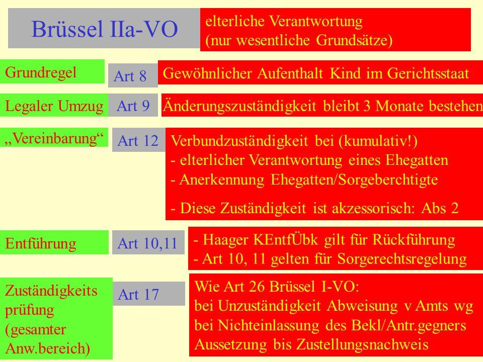 Brüssel IIa-VO Grundregel Art 8 Gewöhnlicher Aufenthalt Kind im Gerichtsstaat Art 12Verbundzuständigkeit bei (kumulativ!) - elterlicher Verantwortung eines Ehegatten - Anerkennung Ehegatten/Sorgeberchtigte - Diese Zuständigkeit ist akzessorisch: Abs 2 EntführungArt 10,11 - Haager KEntfÜbk gilt für Rückführung - Art 10, 11 gelten für Sorgerechtsregelung Art 17 elterliche Verantwortung (nur wesentliche Grundsätze) Zuständigkeits prüfung (gesamter Anw.bereich) Wie Art 26 Brüssel I-VO: bei Unzuständigkeit Abweisung v Amts wg bei Nichteinlassung des Bekl/Antr.gegners Aussetzung bis Zustellungsnachweis Legaler UmzugArt 9Änderungszuständigkeit bleibt 3 Monate bestehen Vereinbarung