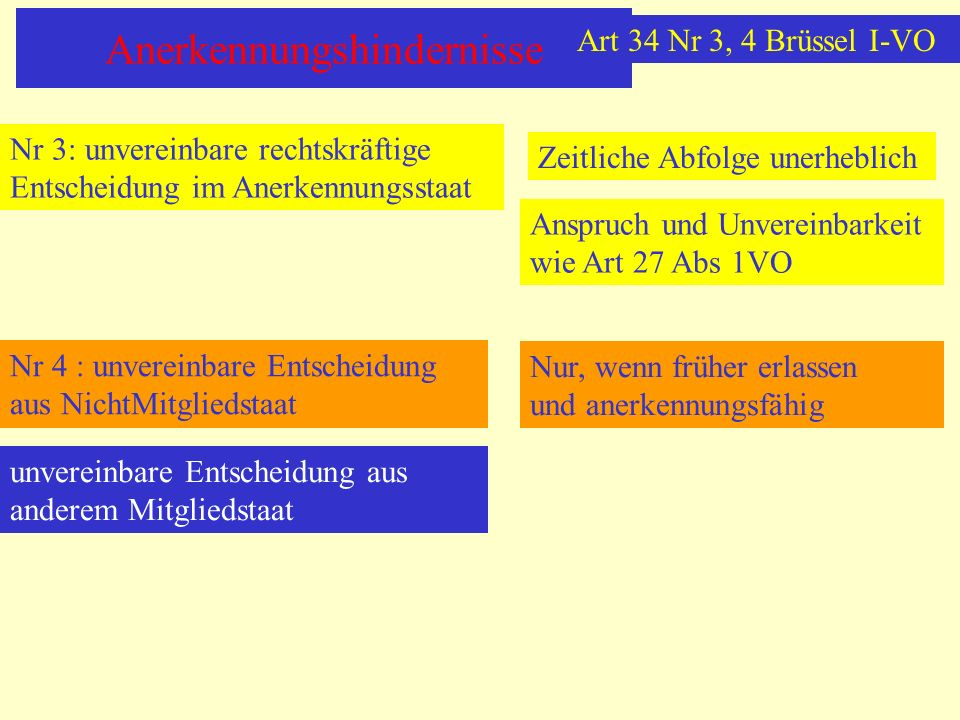 Anerkennungshindernisse Nr 3: unvereinbare rechtskräftige Entscheidung im Anerkennungsstaat Zeitliche Abfolge unerheblich Anspruch und Unvereinbarkeit wie Art 27 Abs 1VO Nr 4 : unvereinbare Entscheidung aus NichtMitgliedstaat Nur, wenn früher erlassen und anerkennungsfähig unvereinbare Entscheidung aus anderem Mitgliedstaat Art 34 Nr 3, 4 Brüssel I-VO