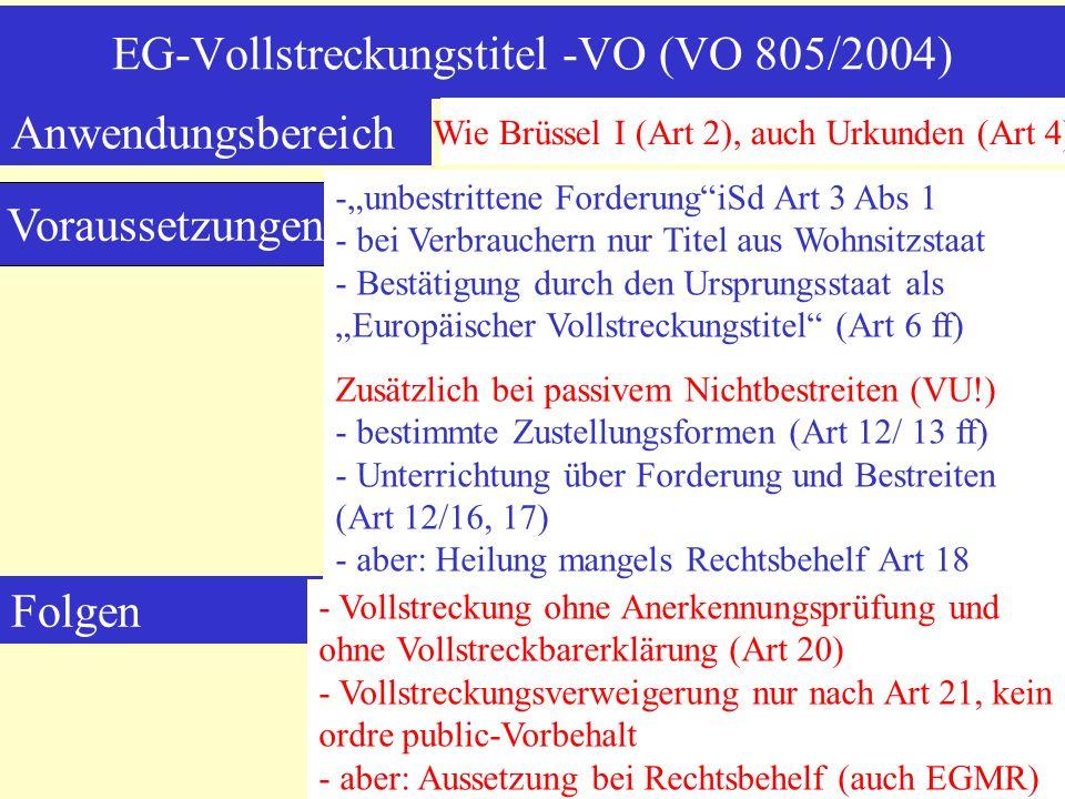 EG-Vollstreckungstitel -VO (VO 805/2004) Voraussetzungen -unbestrittene ForderungiSd Art 3 Abs 1 - bei Verbrauchern nur Titel aus Wohnsitzstaat - Bestätigung durch den Ursprungsstaat als Europäischer Vollstreckungstitel (Art 6 ff) Zusätzlich bei passivem Nichtbestreiten (VU!) - bestimmte Zustellungsformen (Art 12/ 13 ff) - Unterrichtung über Forderung und Bestreiten (Art 12/16, 17) - aber: Heilung mangels Rechtsbehelf Art 18 Folgen - Vollstreckung ohne Anerkennungsprüfung und ohne Vollstreckbarerklärung (Art 20) - Vollstreckungsverweigerung nur nach Art 21, kein ordre public-Vorbehalt - aber: Aussetzung bei Rechtsbehelf (auch EGMR) Anwendungsbereich Wie Brüssel I (Art 2), auch Urkunden (Art 4)