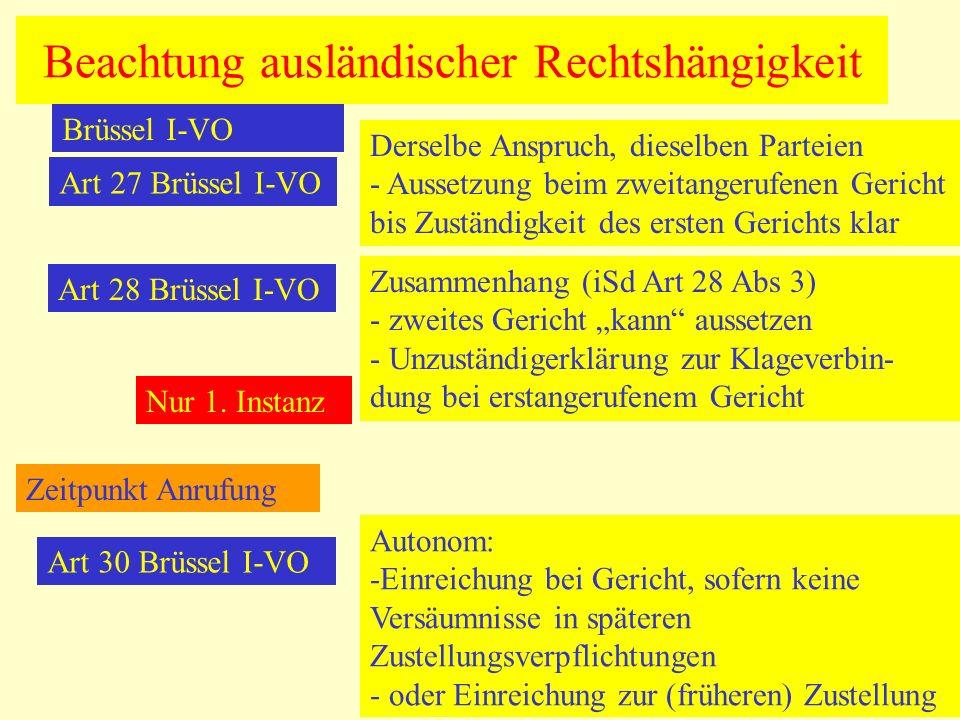 Beachtung ausländischer Rechtshängigkeit Brüssel I-VO Art 27 Brüssel I-VO Derselbe Anspruch, dieselben Parteien - Aussetzung beim zweitangerufenen Gericht bis Zuständigkeit des ersten Gerichts klar Art 28 Brüssel I-VO Zusammenhang (iSd Art 28 Abs 3) - zweites Gericht kann aussetzen - Unzuständigerklärung zur Klageverbin- dung bei erstangerufenem Gericht Nur 1.