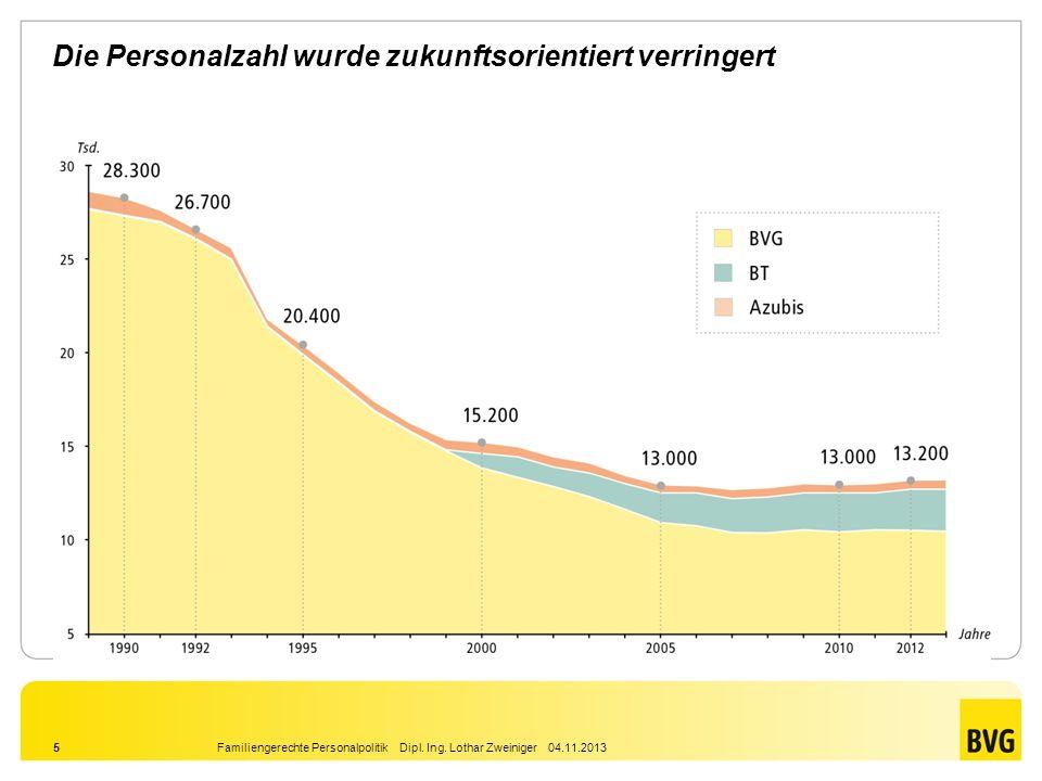 Familiengerechte Personalpolitik Dipl. Ing. Lothar Zweiniger 04.11.20135 Die Personalzahl wurde zukunftsorientiert verringert