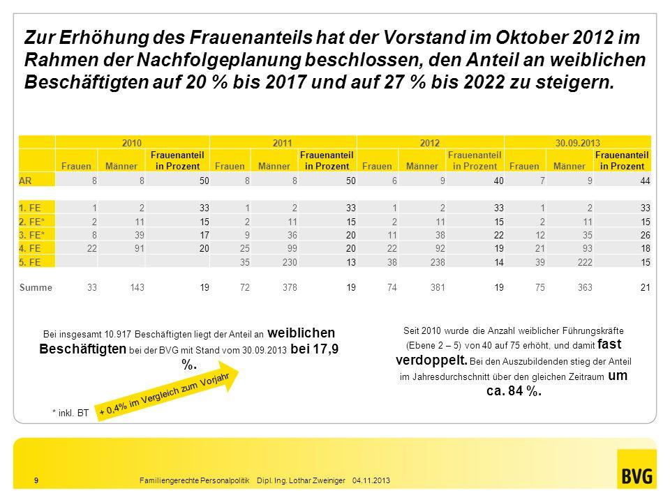 Familiengerechte Personalpolitik Dipl. Ing. Lothar Zweiniger 04.11.20139 Zur Erhöhung des Frauenanteils hat der Vorstand im Oktober 2012 im Rahmen der