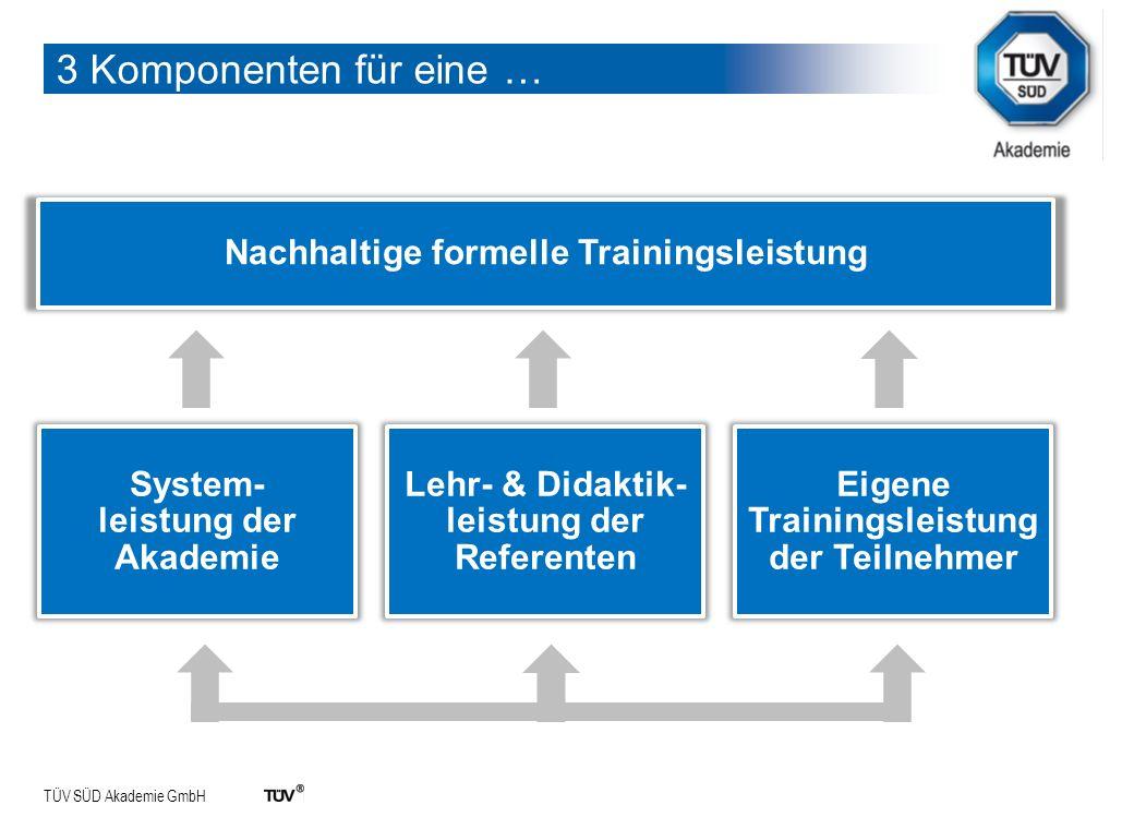 TÜV SÜD Akademie GmbH 3 Komponenten für eine … System- leistung der Akademie Lehr- & Didaktik- leistung der Referenten Eigene Trainingsleistung der Te