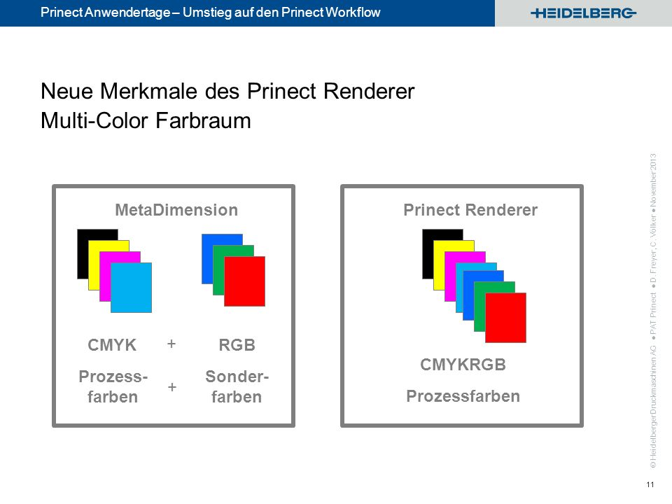 © Heidelberger Druckmaschinen AG Prinect Anwendertage – Umstieg auf den Prinect Workflow Neue Merkmale des Prinect Renderer Multi-Color Farbraum 11 Me