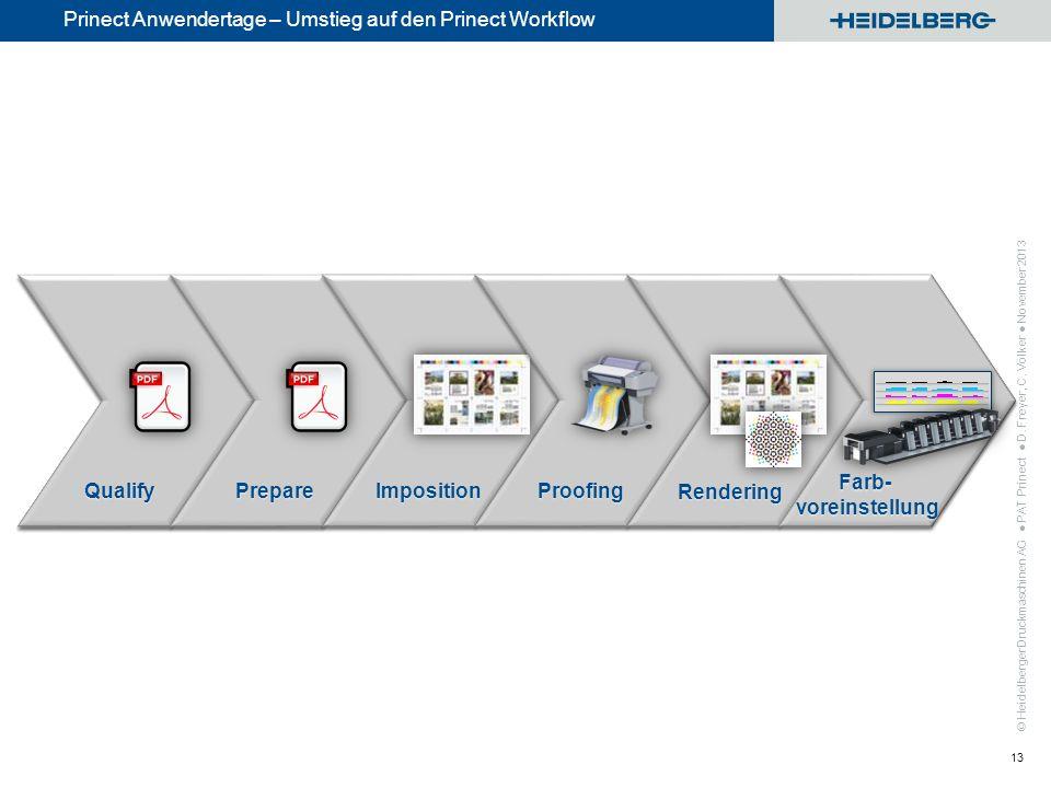 © Heidelberger Druckmaschinen AG Prinect Anwendertage – Umstieg auf den Prinect Workflow PAT Prinect D. Freyer, C. Völker November 2013 13