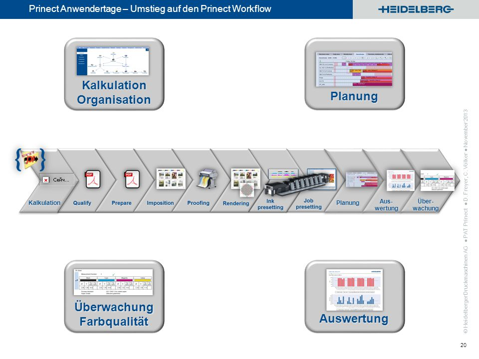 © Heidelberger Druckmaschinen AG Prinect Anwendertage – Umstieg auf den Prinect Workflow PAT Prinect D. Freyer, C. Völker November 2013 20 Kalkulation