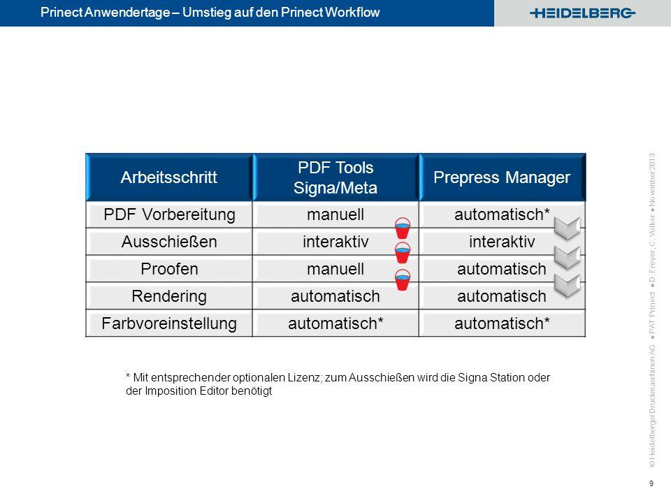 © Heidelberger Druckmaschinen AG Prinect Anwendertage – Umstieg auf den Prinect Workflow PAT Prinect D. Freyer, C. Völker November 2013 9 Arbeitsschri