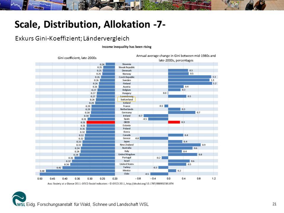Eidg. Forschungsanstalt für Wald, Schnee und Landschaft WSL 21 Scale, Distribution, Allokation -7- Exkurs Gini-Koeffizient; Ländervergleich