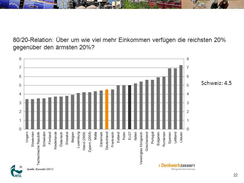 22 80/20-Relation: Über um wie viel mehr Einkommen verfügen die reichsten 20% gegenüber den ärmsten 20%? Schweiz: 4.5