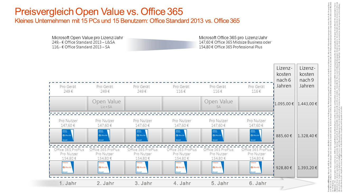 Microsoft Office 365 pro Lizenz/Jahr 147,60 Office 365 Midsize Business oder 154,80 Office 365 Professional Plus Microsoft Open Value pro Lizenz/Jahr