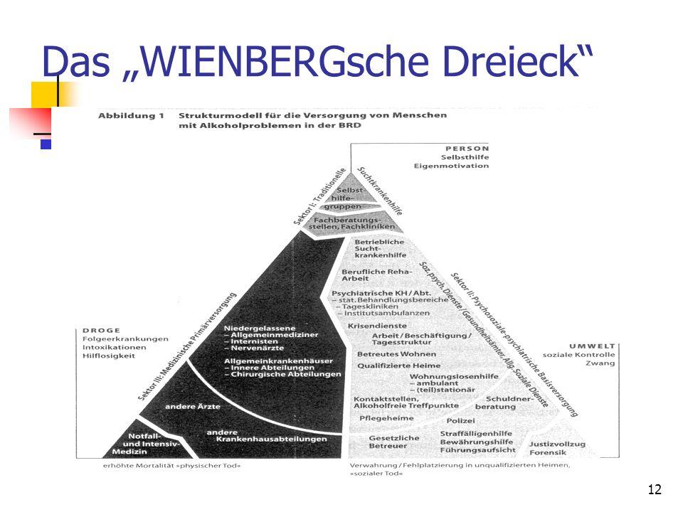 Müller-Mohnssen12 Das WIENBERGsche Dreieck