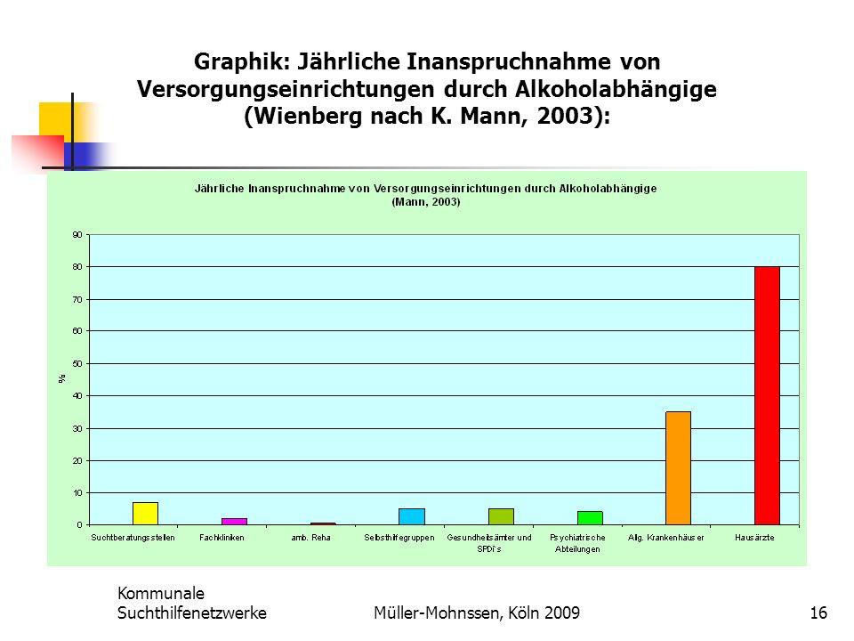 Kommunale SuchthilfenetzwerkeMüller-Mohnssen, Köln 200916 Graphik: Jährliche Inanspruchnahme von Versorgungseinrichtungen durch Alkoholabhängige (Wienberg nach K.
