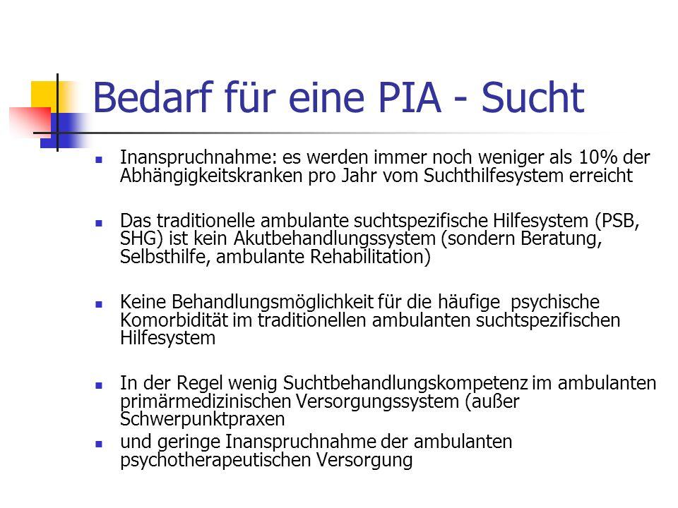 Bedarf für eine PIA - Sucht Inanspruchnahme: es werden immer noch weniger als 10% der Abhängigkeitskranken pro Jahr vom Suchthilfesystem erreicht Das traditionelle ambulante suchtspezifische Hilfesystem (PSB, SHG) ist kein Akutbehandlungssystem (sondern Beratung, Selbsthilfe, ambulante Rehabilitation) Keine Behandlungsmöglichkeit für die häufige psychische Komorbidität im traditionellen ambulanten suchtspezifischen Hilfesystem In der Regel wenig Suchtbehandlungskompetenz im ambulanten primärmedizinischen Versorgungssystem (außer Schwerpunktpraxen und geringe Inanspruchnahme der ambulanten psychotherapeutischen Versorgung