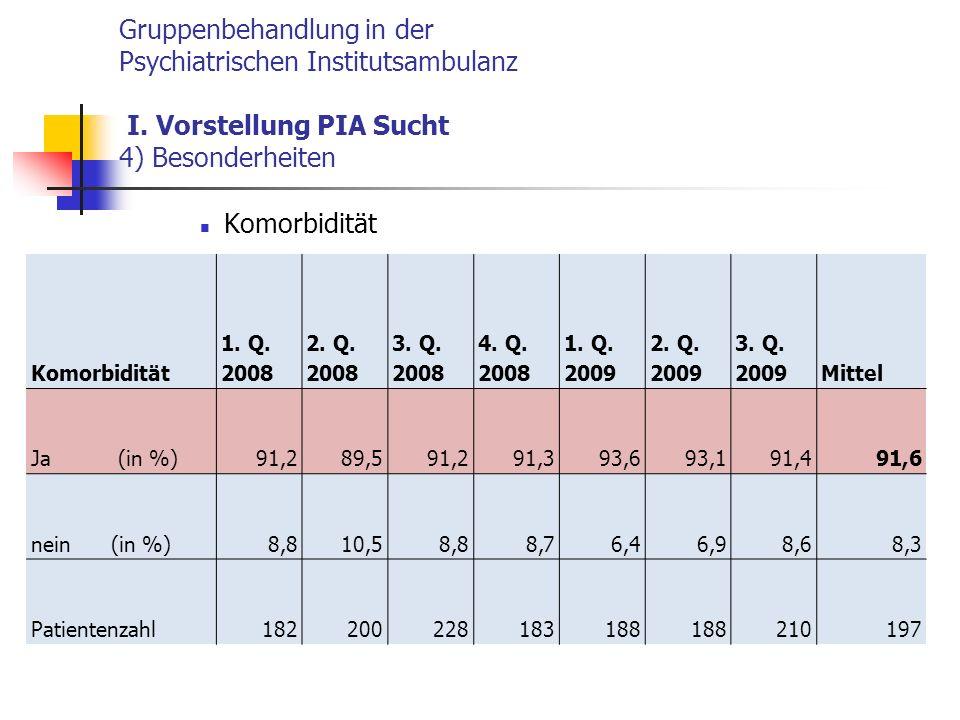 Gruppenbehandlung in der Psychiatrischen Institutsambulanz I.