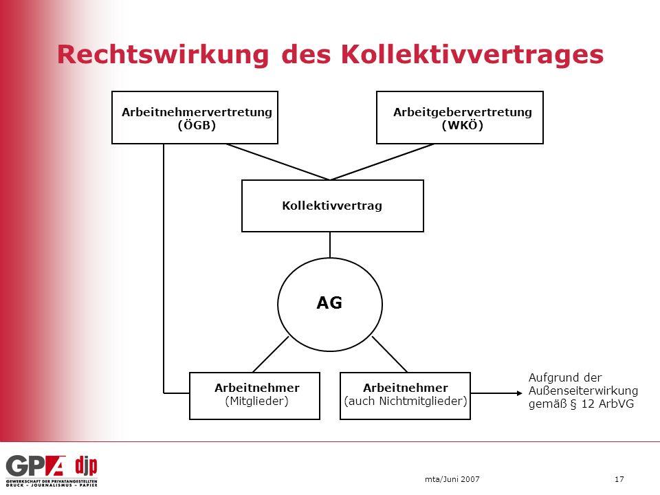 mta/Juni 200717 Rechtswirkung des Kollektivvertrages Arbeitnehmervertretung (ÖGB) Arbeitgebervertretung (WKÖ) Kollektivvertrag AG Arbeitnehmer (Mitgli