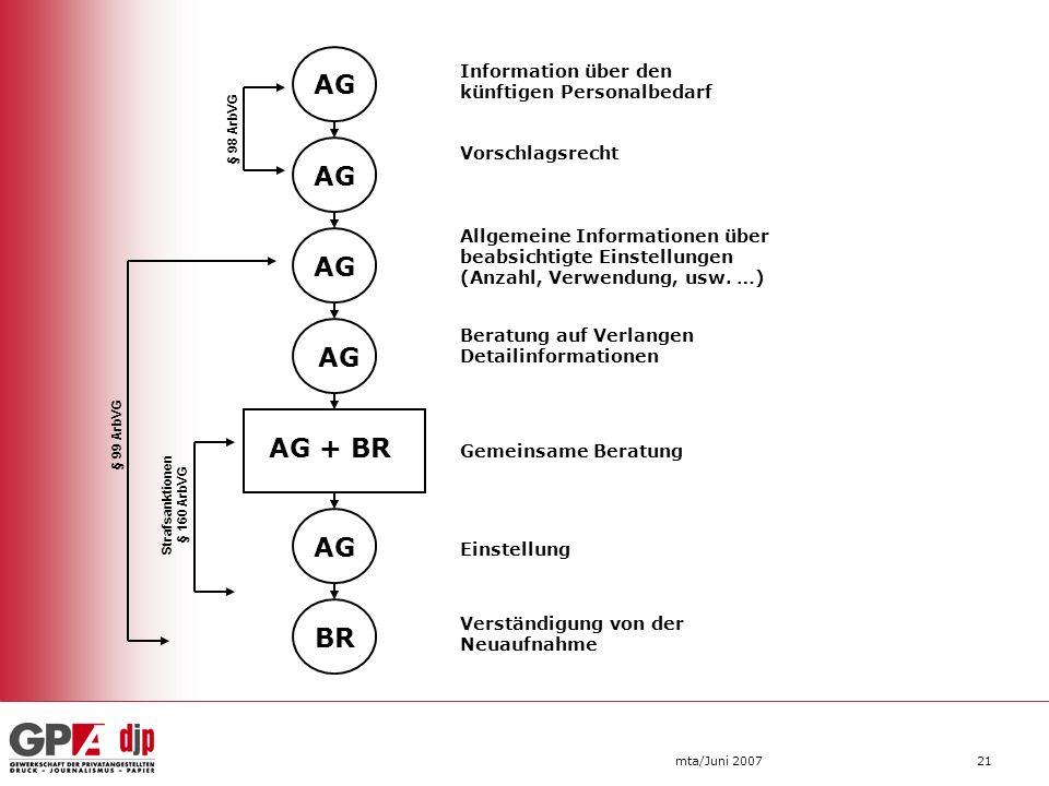 mta/Juni 200721 AG BR AG + BR Information über den künftigen Personalbedarf Vorschlagsrecht Allgemeine Informationen über beabsichtigte Einstellungen