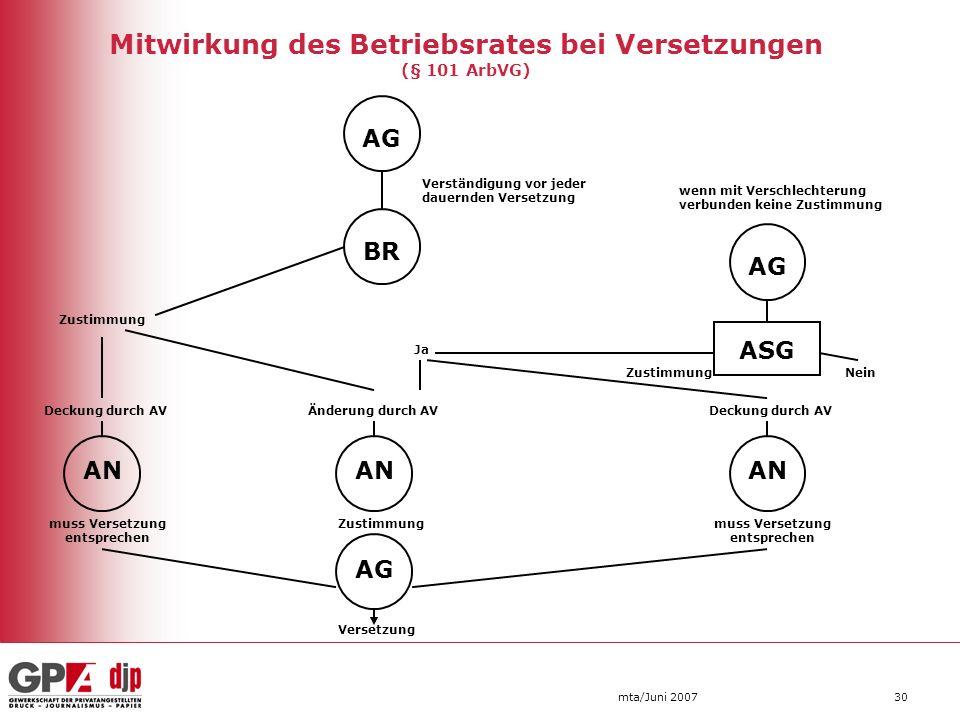 mta/Juni 200730 Mitwirkung des Betriebsrates bei Versetzungen (§ 101 ArbVG) AG Verständigung vor jeder dauernden Versetzung BR AG wenn mit Verschlecht