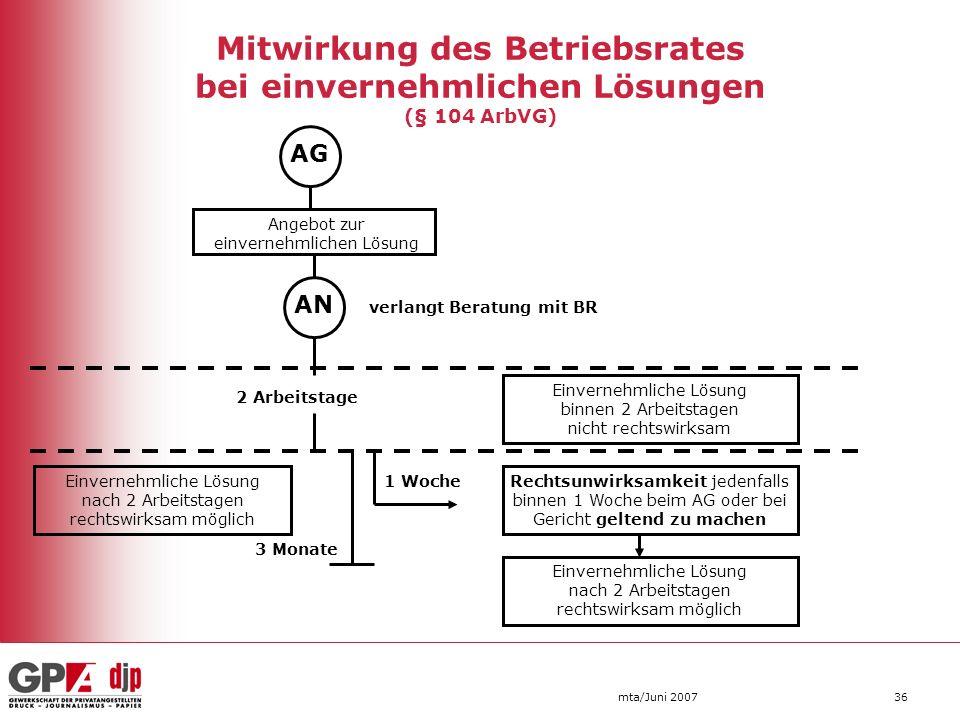 mta/Juni 200736 Mitwirkung des Betriebsrates bei einvernehmlichen Lösungen (§ 104 ArbVG) AG AN Angebot zur einvernehmlichen Lösung Einvernehmliche Lös