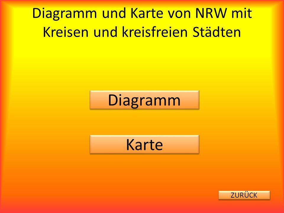 Diagramm und Karte von NRW mit Kreisen und kreisfreien Städten Diagramm Karte ZURÜCK