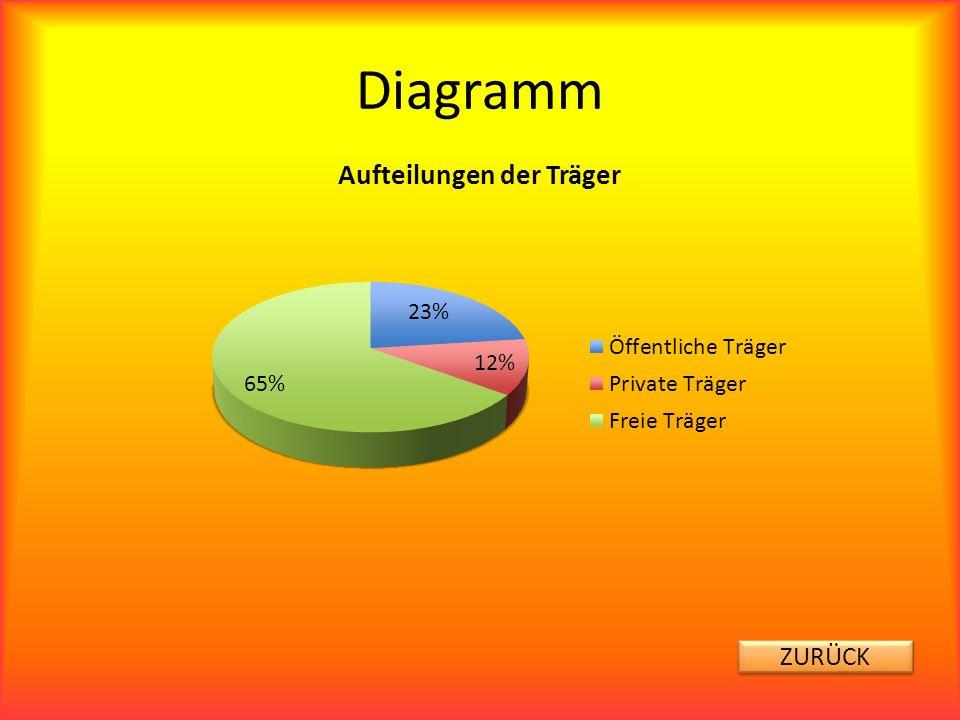 Diagramm ZURÜCK