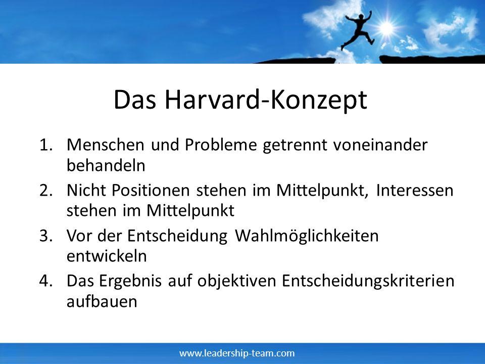 www.leadership-team.com Das Harvard-Konzept 1.Menschen und Probleme getrennt voneinander behandeln 2.Nicht Positionen stehen im Mittelpunkt, Interessen stehen im Mittelpunkt 3.Vor der Entscheidung Wahlmöglichkeiten entwickeln 4.Das Ergebnis auf objektiven Entscheidungskriterien aufbauen