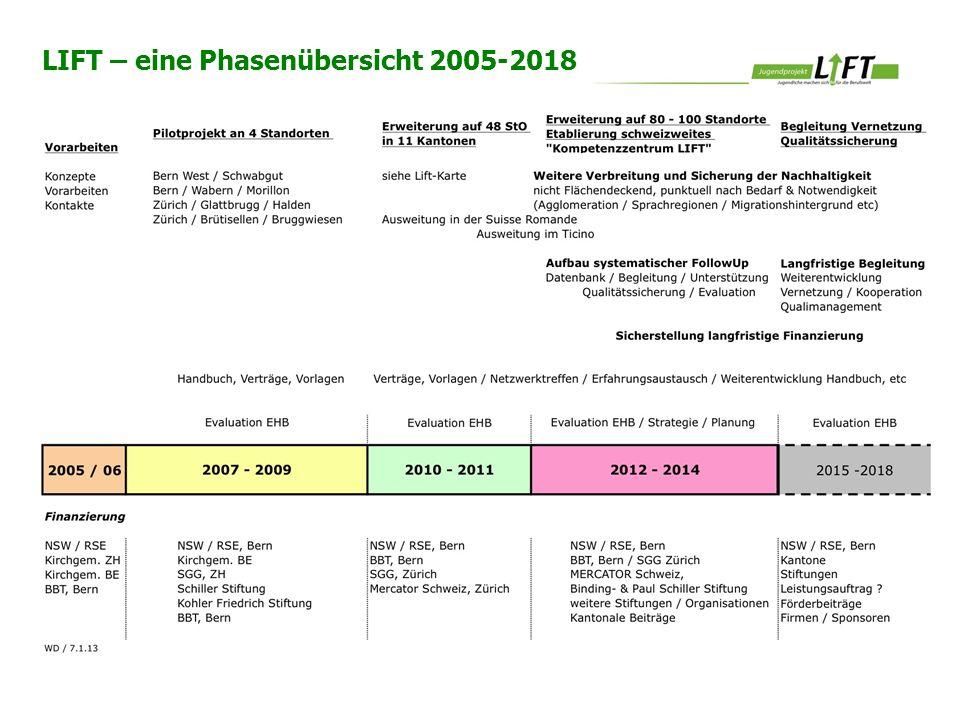 LIFT – eine Phasenübersicht 2005-2018