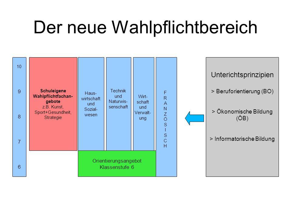 Der neue Wahlpflichtbereich 10 9 8 7 6 Schuleigene Wahlpflichtfachan- gebote z.B. Kunst, Sport+Gesundheit, Strategie Haus- wirtschaft und Sozial- wese