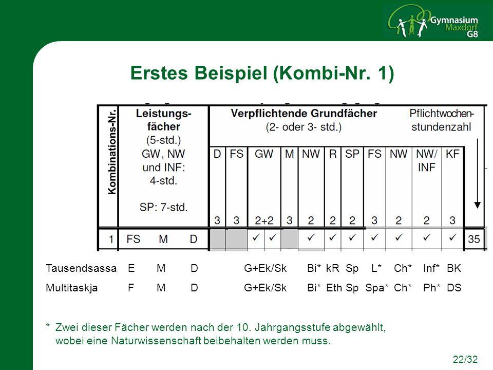 22/32 Erstes Beispiel (Kombi-Nr. 1) TausendsassaEMDG+Ek/SkBi*kRSp L*Ch*Inf*BK Multitaskja FMDG+Ek/SkBi*EthSpSpa*Ch*Ph*DS * Zwei dieser Fächer werden n