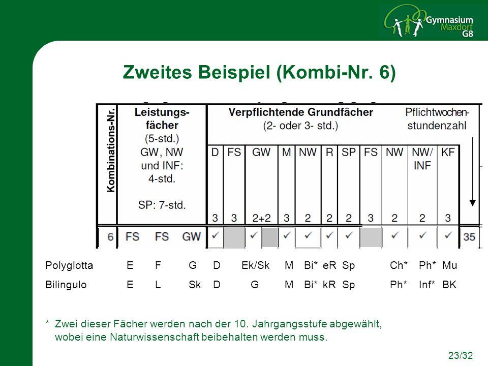 23/32 Zweites Beispiel (Kombi-Nr. 6) PolyglottaEFGDEk/SkMBi*eRSpCh*Ph*Mu Bilingulo ELSkD GMBi*kRSpPh*Inf*BK * Zwei dieser Fächer werden nach der 10. J